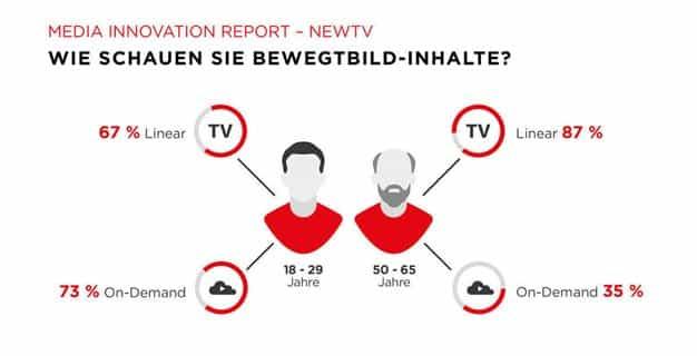 consumo-television