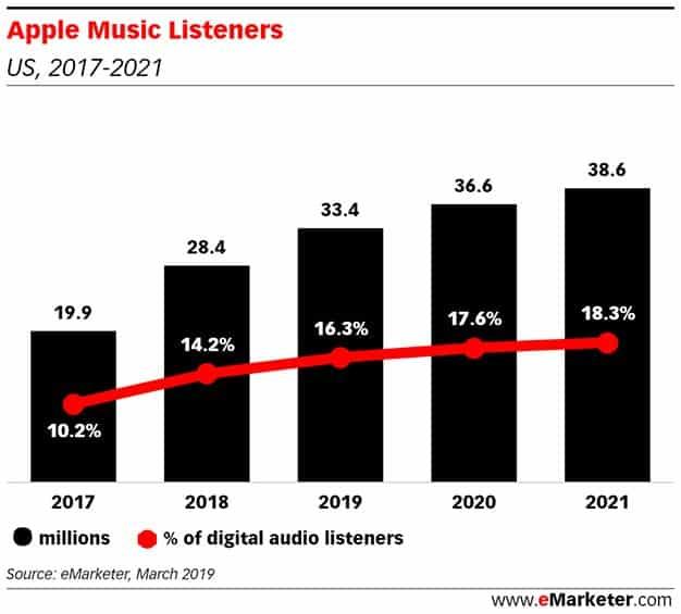 apple-music-listeners