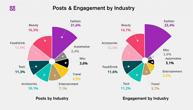 grafico-post-influencers