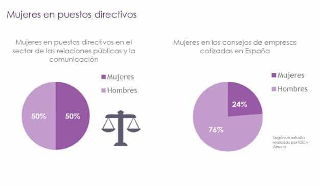 mujeres-puestos-directivos