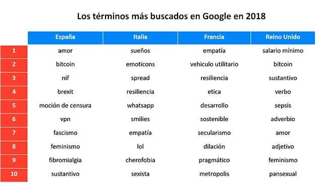 tabla-busquedas-google-semrush