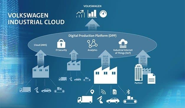 volkswagen-industrial-cloud