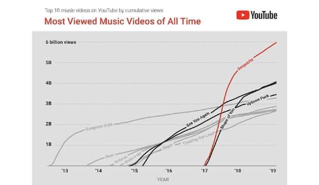 youtube-top10