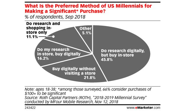compra-millennials