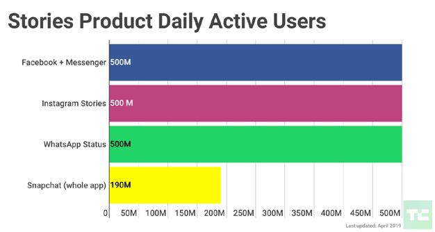 Facebook Stories Alcanza Los 500 Millones De Usuarios