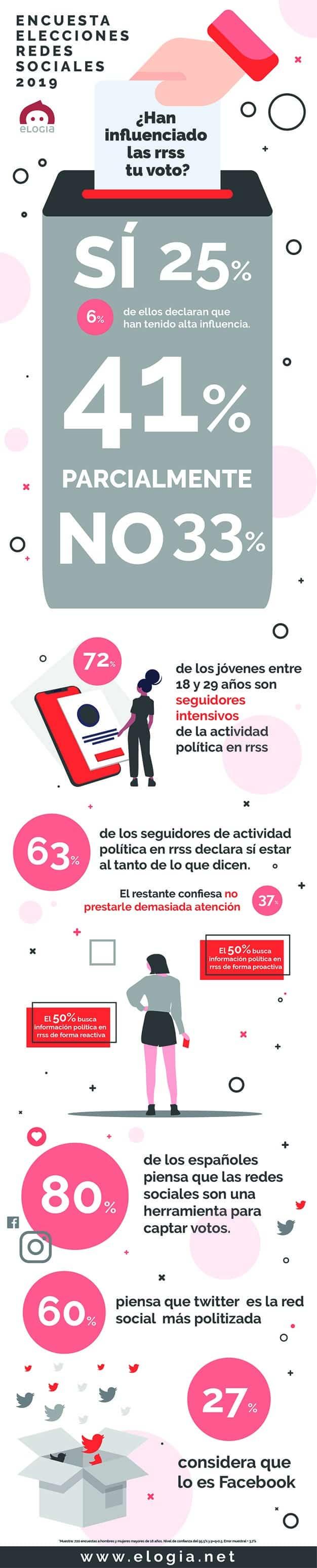 infografía-encuesta-redes-sociales-voto