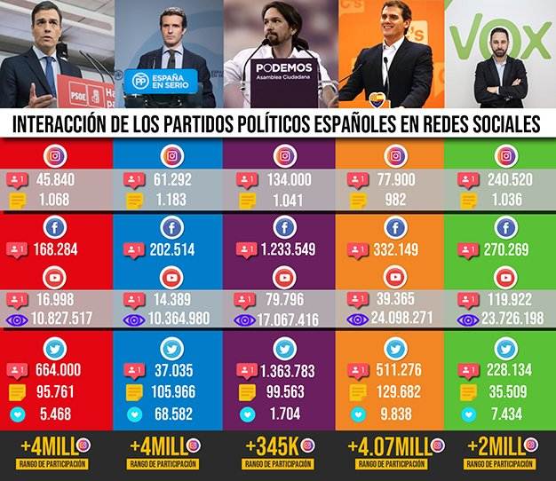 interaccion-partidos-politicos