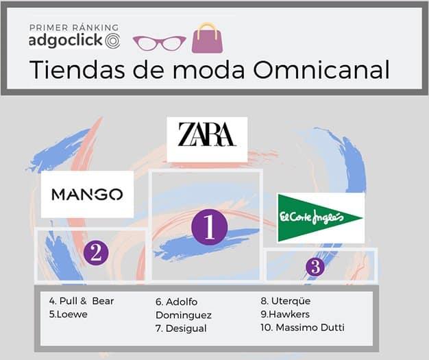 ranking-moda-omnicanal