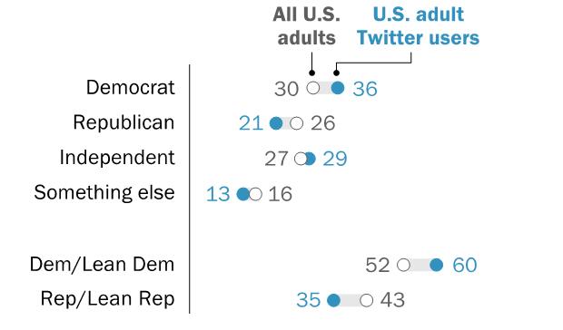 Usuarios de Twitter en EEUU: jóvenes, demócratas y con mayor formación