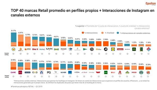 marcas-retail-redes-sociales