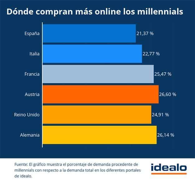 millenials-europeos-online