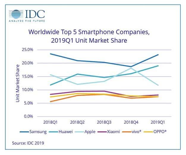 smartphones-cuota-mercado