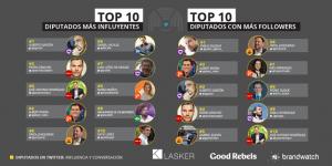 Alberto Garzón es el diputado más influyente en Twitter y Pablo Iglesias arrasa en seguidores