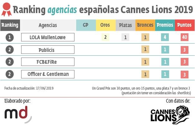 ranking agencias