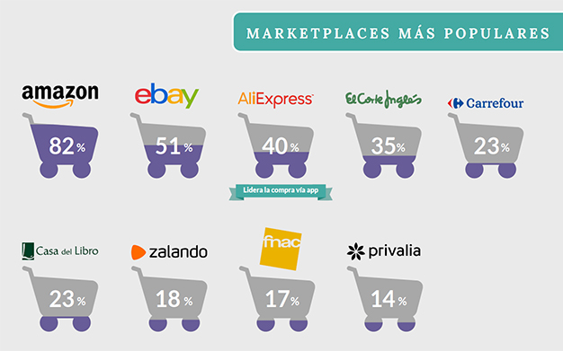 marketplaces-mas-populares