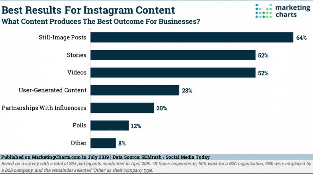 Instagram Resultados