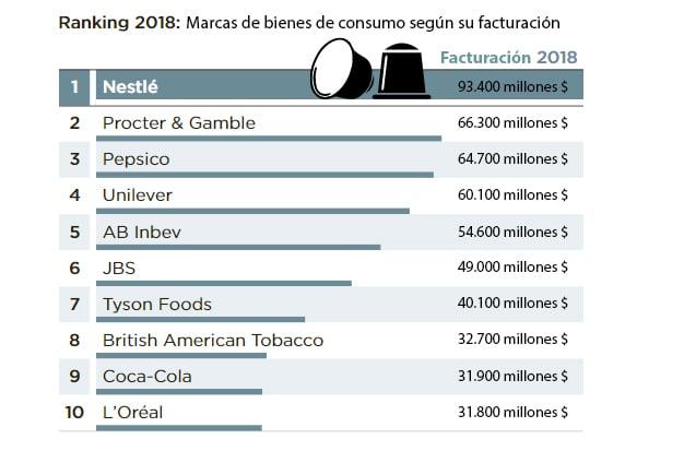ranking-marcas-bienes-consumo