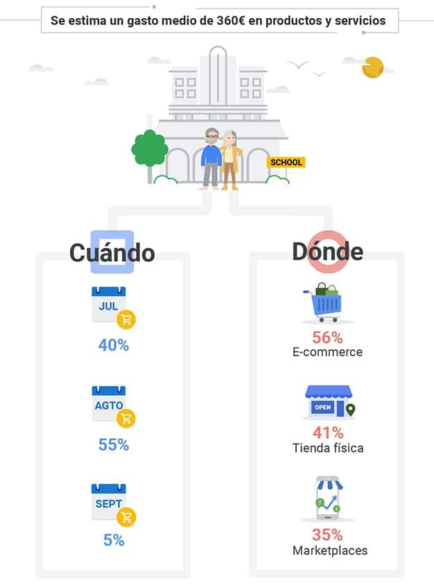 Vuelta-al-cole-gráfica-1