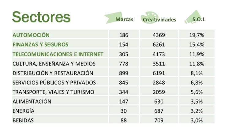 inversion publicidad internet