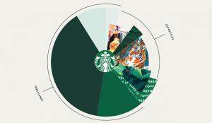 Los secretos del logo de Starbucks, al descubierto