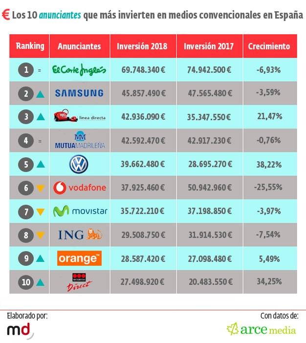 ranking-inversion-marcas