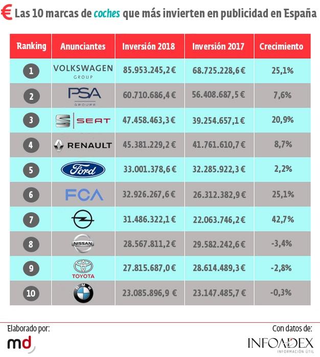 ranking marcas automoción