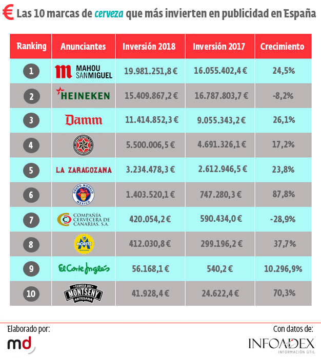 ranking marcas cerveza