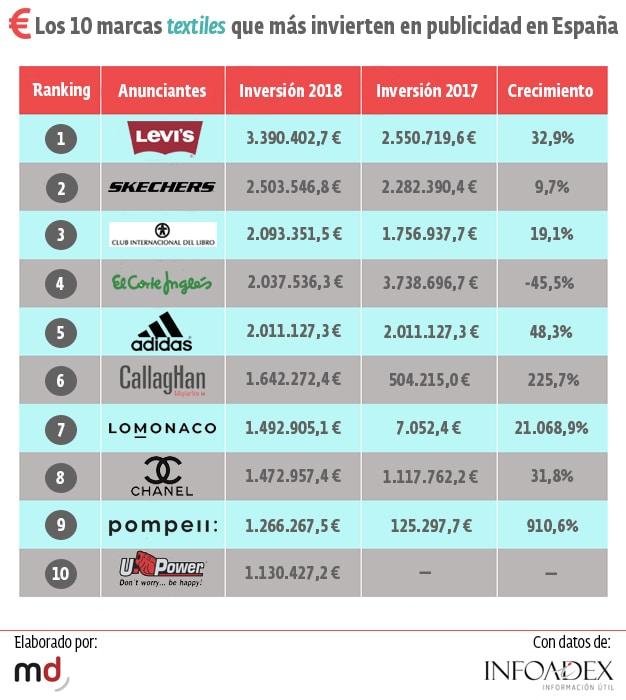 ranking marcas textiles