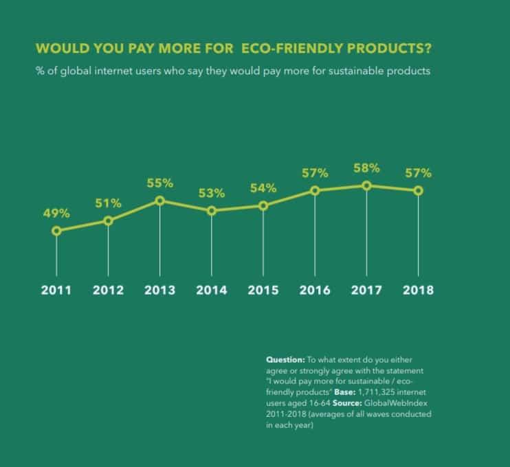 sostenibilidad marcas