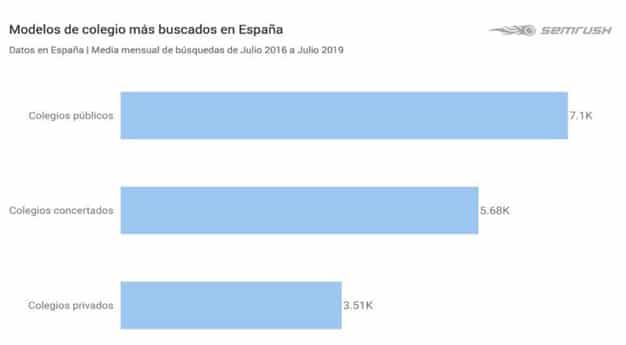 Grafico - Modelo de colegios más buscados en España