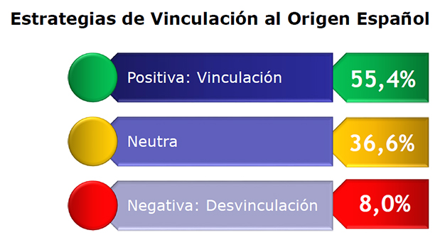 estrategias-vinculacion-origen-espanol