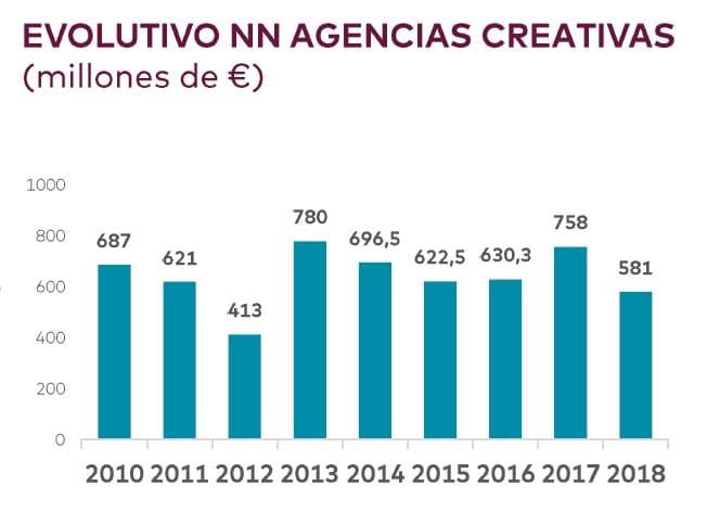 evolutivo agencias creativas