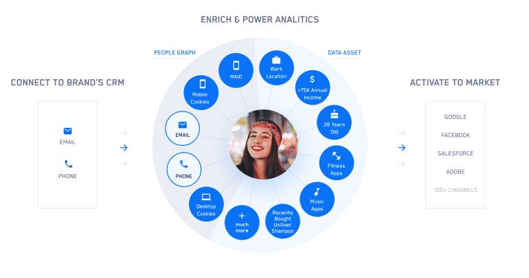 Zeotap_Enrich and power analitics