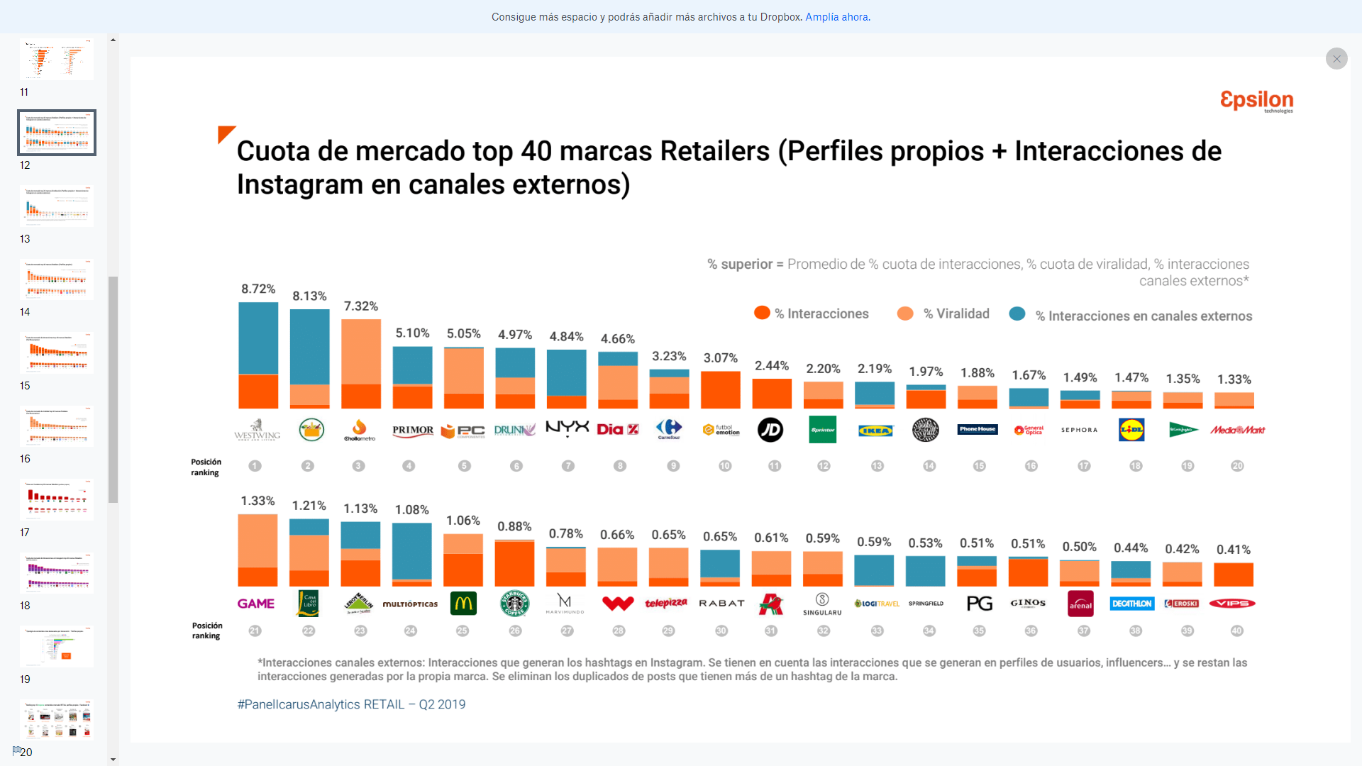 ranking retail redes sociales