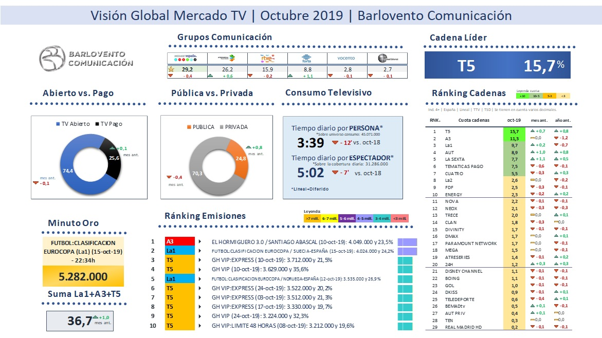 television octubre