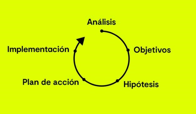analítica digital