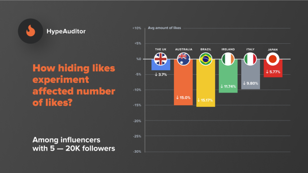 datos likes influencers