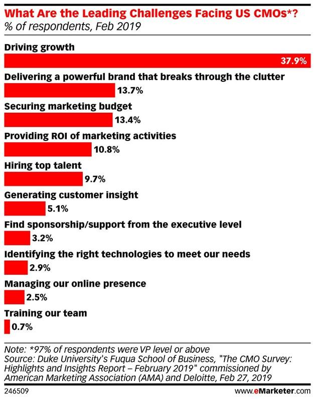 tabla publicidad digital