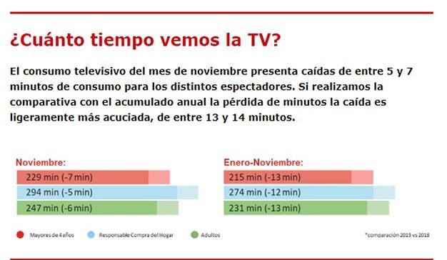 Audiencias noviembre 3