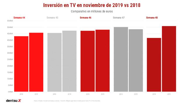 inversión publicitaria en noviembre