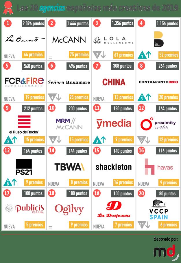 ranking agencias 2019