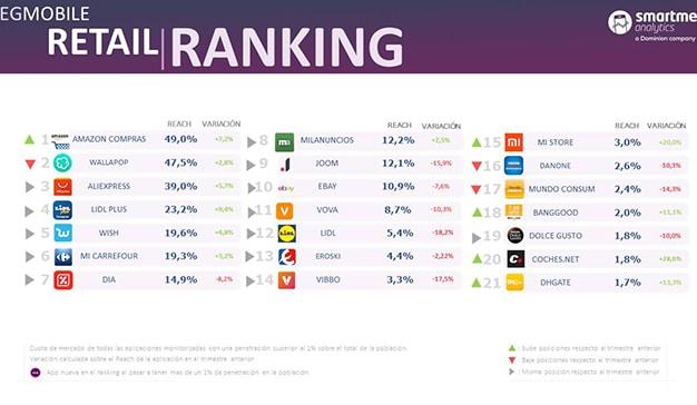 ranking retail