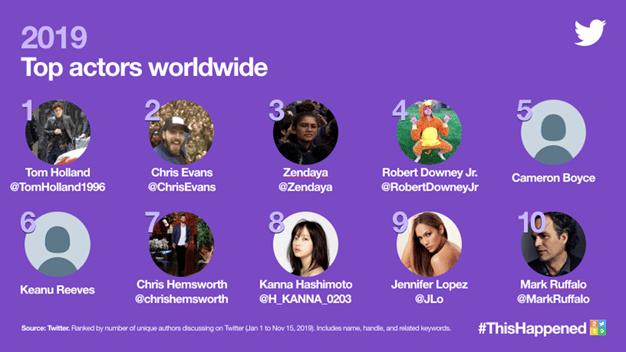 Top actors worldwide