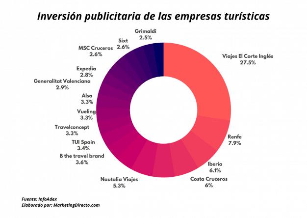 inversión publicitaria turismo