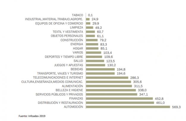 Inversion publicitaria sectores