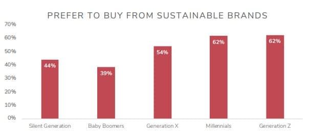 Marcas sostenibles 1