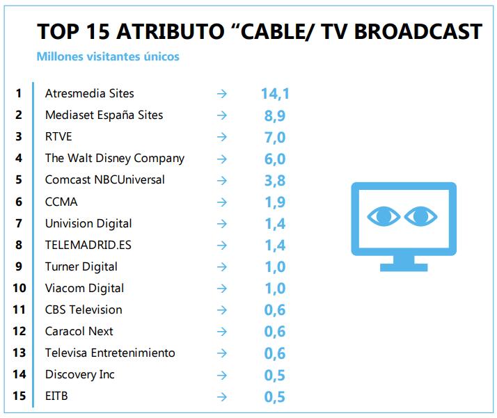 consumo televisión e internet