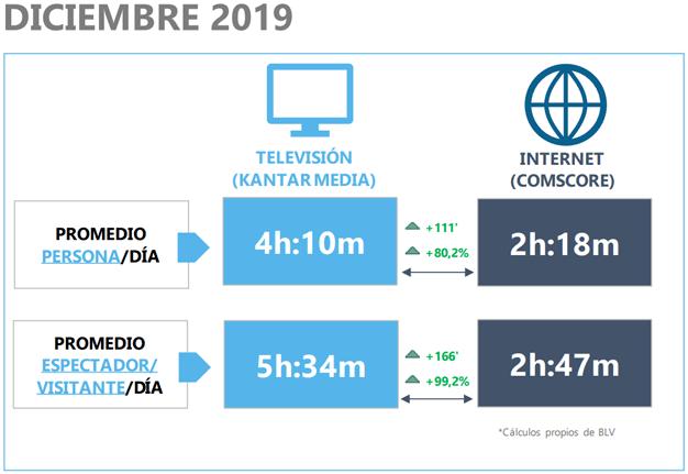 consumo de televisión e internet