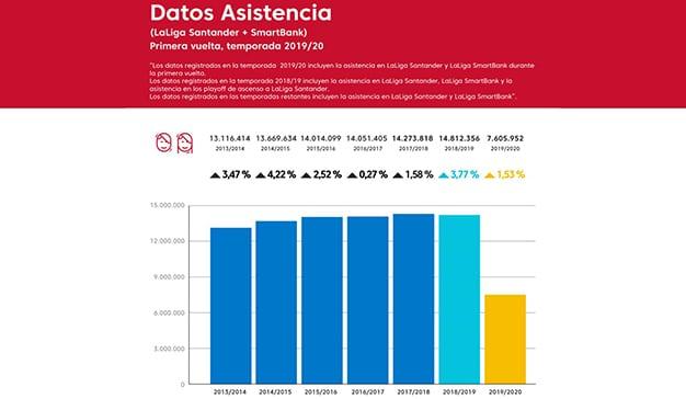 datos asistencia