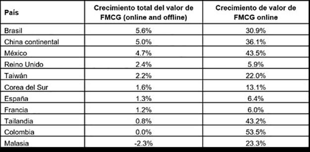 e-commerce tabla 1